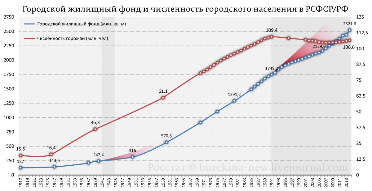 Городской-жилищный-фонд-и-численность-городского-населения-в-РСФСР-РФ