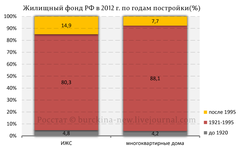 Жилищный-фонд-РФ-в-2012-г.-по-годам-постройки(%)