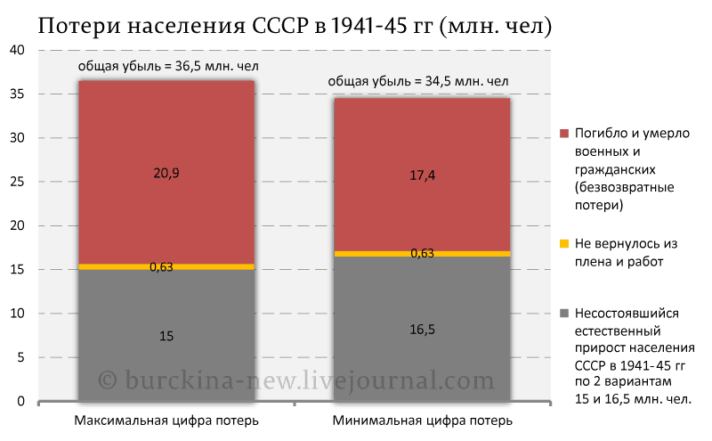 Потери-населения-СССР-в-1941-45-гг-(млн.-чел)