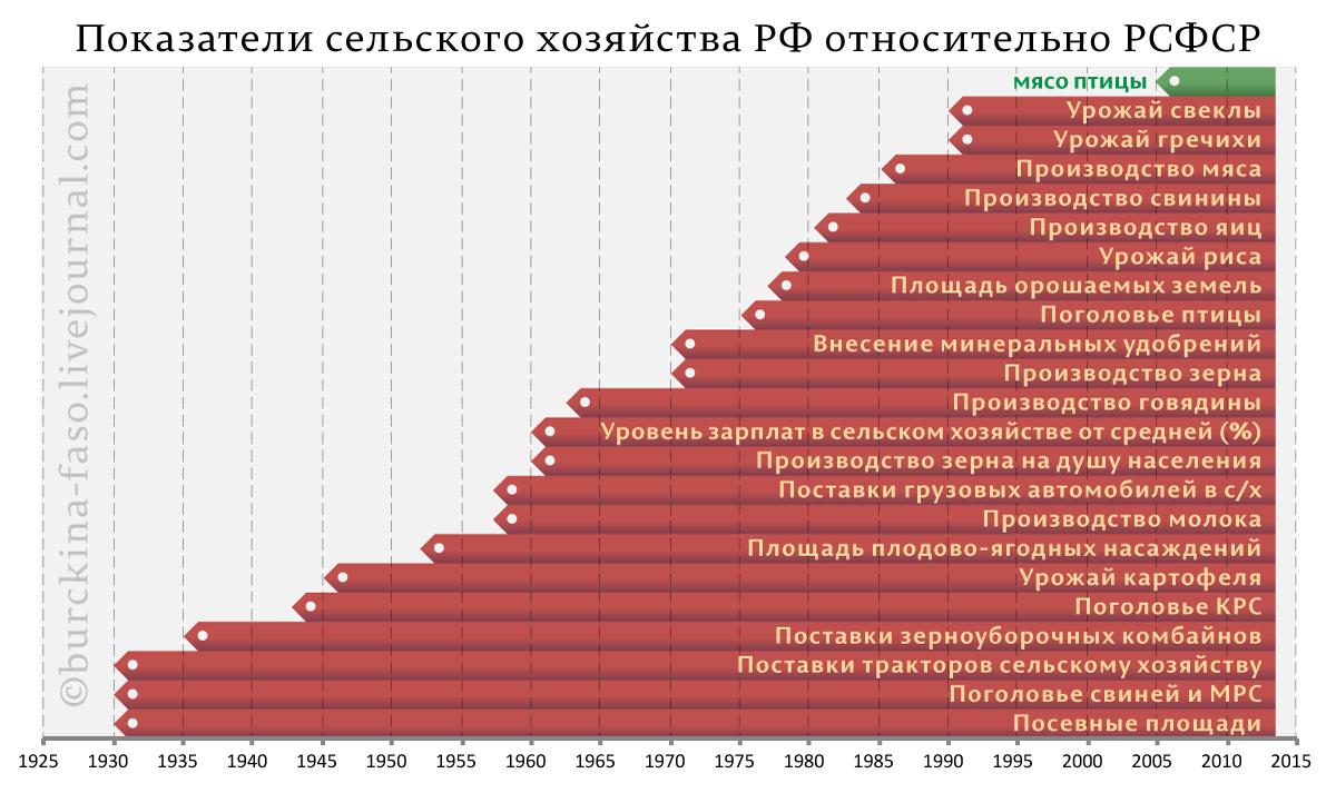 Показатели-сельского-хозяйства-РФ-относительно-РСФСР