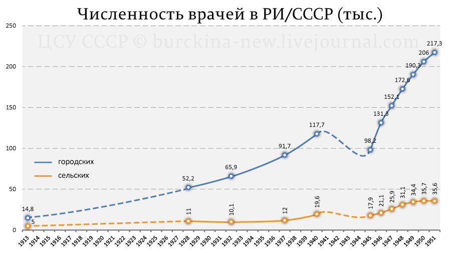 Численность-врачей-в-РИ-СССР-(тыс.)