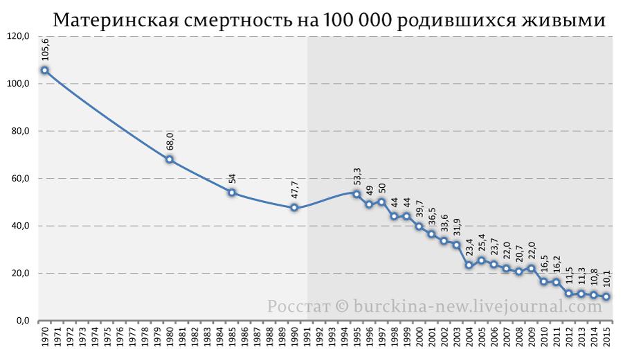 Материнская-смертность-на-100-000-родившихся-живыми