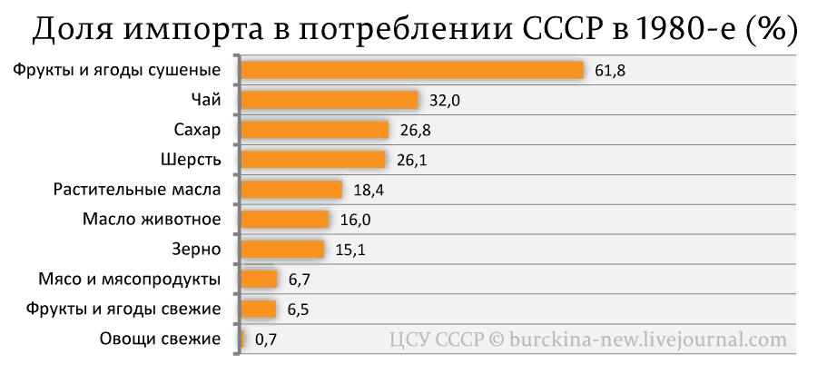 Доля-импорта-в-потреблении-СССР-в-1980-е-(%)_01