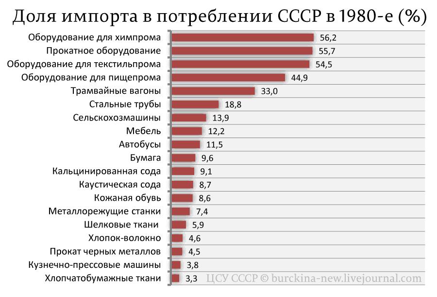 Доля-импорта-в-потреблении-СССР-в-1980-е-(%)