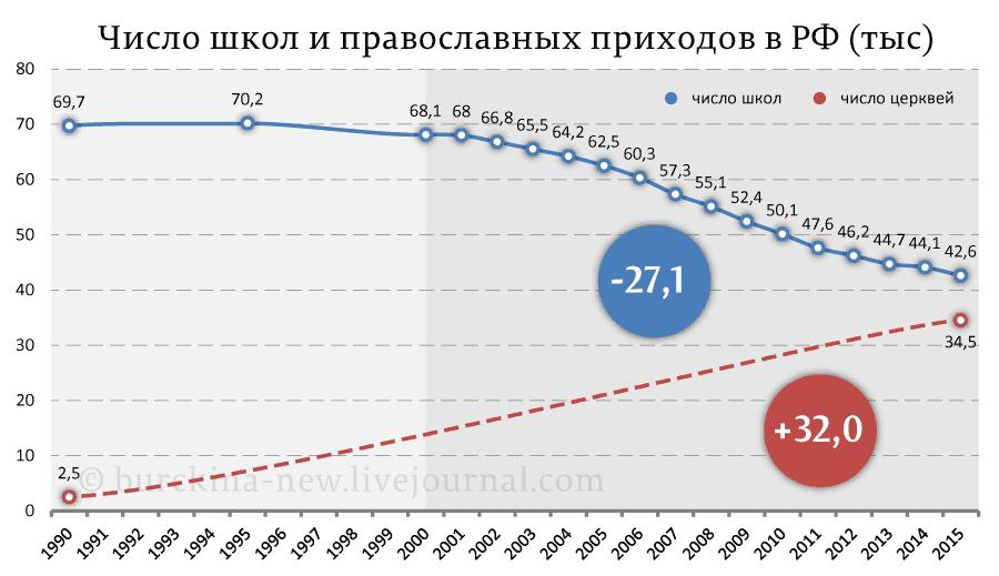 Число-школ-и-православных-приходов-в-РФ-(тыс)