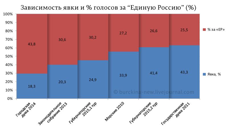 """Зависимость-явки-и-%-голосов-за-""""Единую-Россию""""-(%)"""