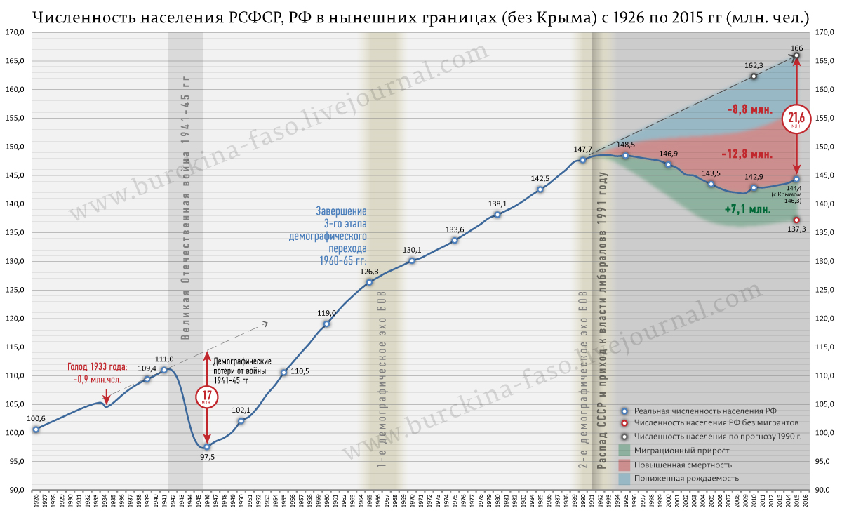 Демографическая цена правления либералов в России