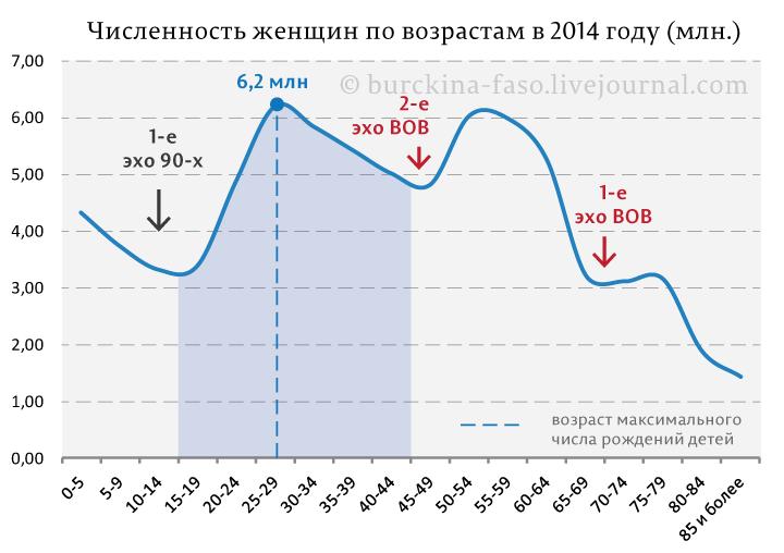 Численность-женщин-по-возрастам-в-2014-году-(млн.)