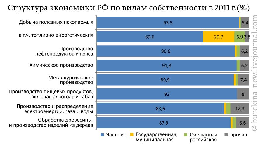 Структура-экономики-РФ-по-видам-собственности-в-2011-г.(%)