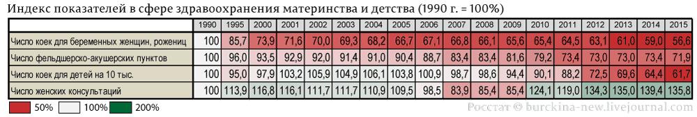Индекс-показателей-в-сфере-здравоохранения-материнства-и-детства-(1990-г.-=-100%)-роддома