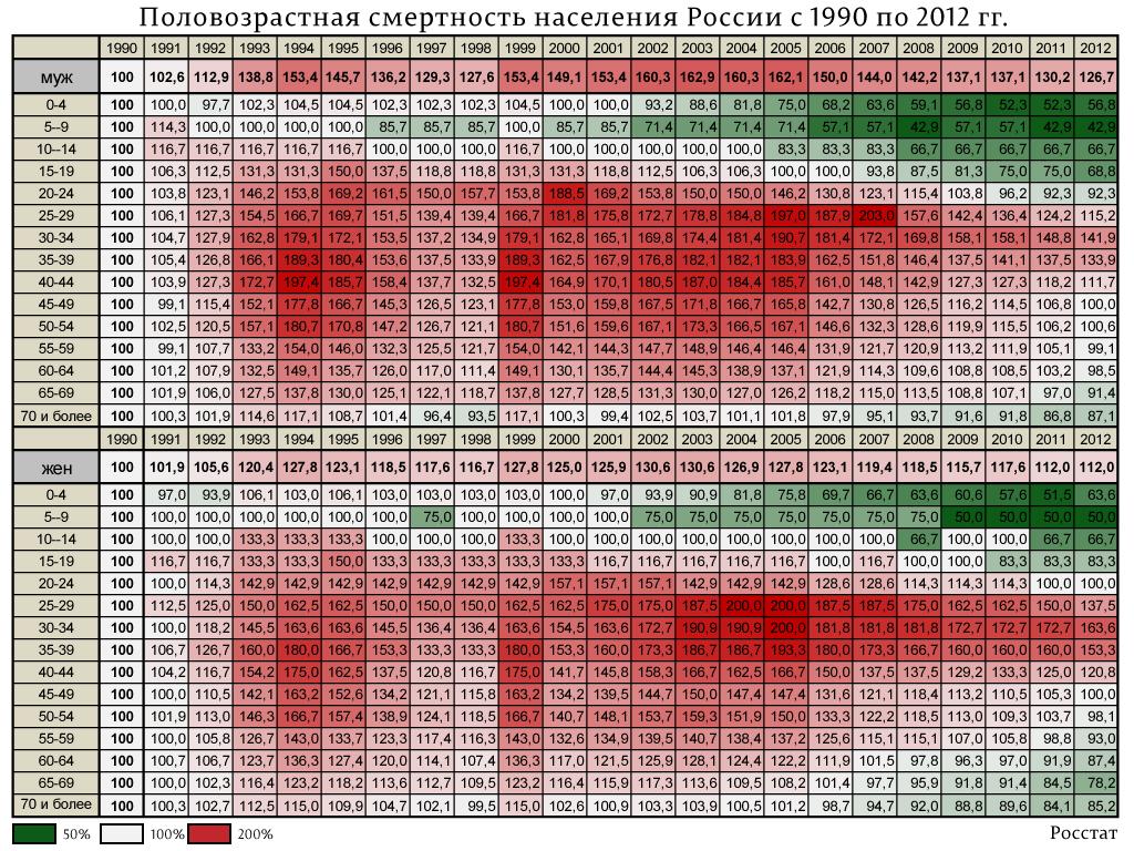 Половозрастная-смертность-населения-России-с-1990-по-2012-гг.