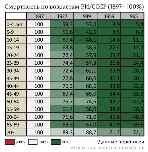 Cмертность-по-возрастам-РИ-СССР-(1897---100%)