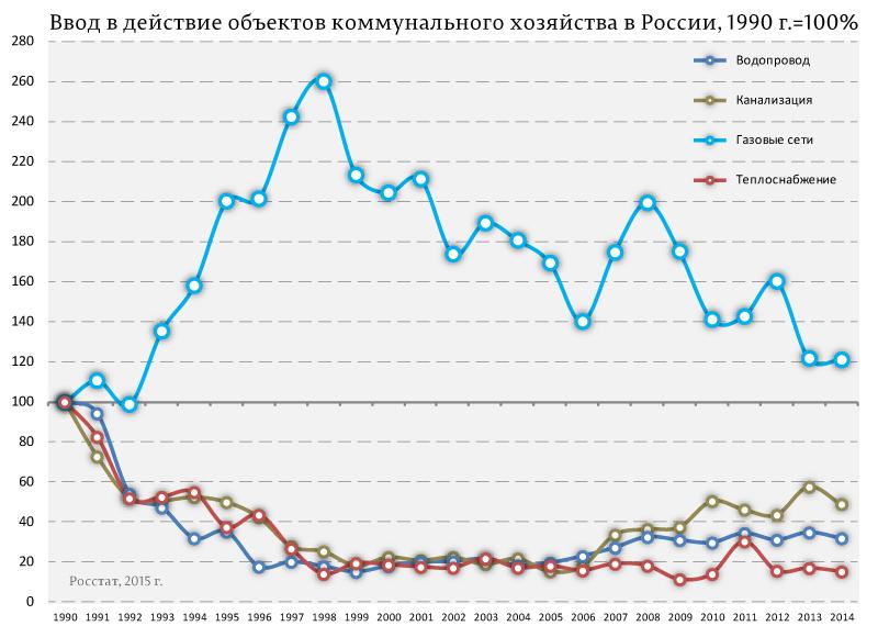 Ввод-в-действие-объектов-коммунального-хозяйства-в-России