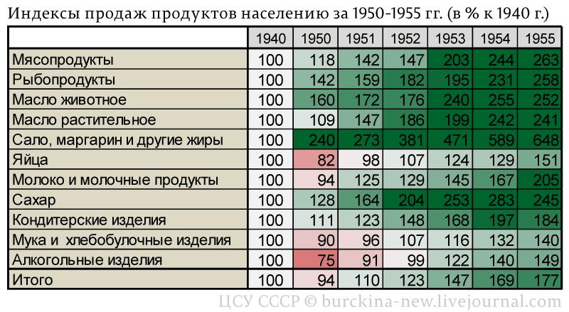 Индексы-продаж-продуктов-населению-за-1950-1955-гг.-(в-%-к-1940-г