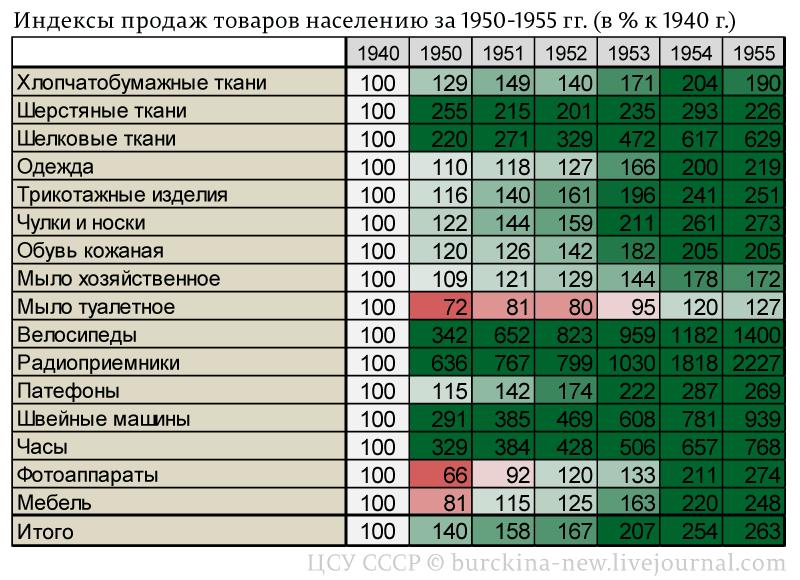 Индексы-продаж-товаров-населению-за-1950-1955-гг.-(в-%-к-1940-г.)