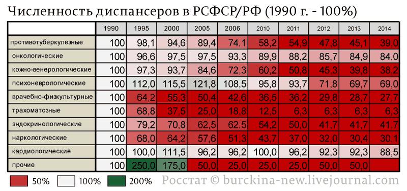 Численность-диспансеров-в-РСФСР-РФ-(1990-г.---100%)