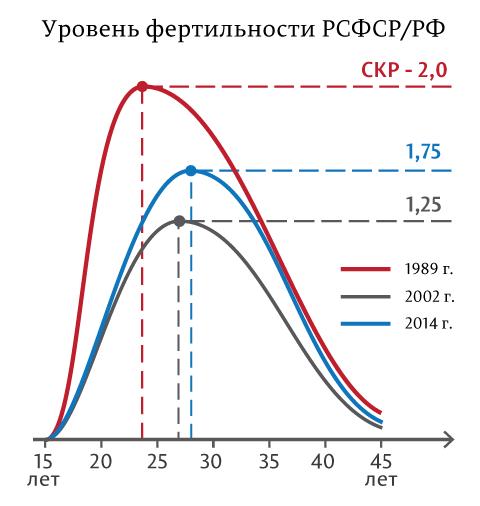 Уровень-фертильности-РСФСР-РФ