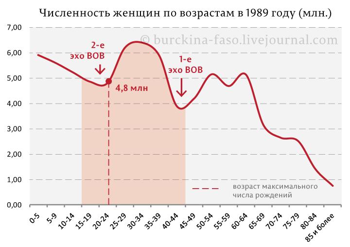 Численность женщин по возрастам в 1989 году