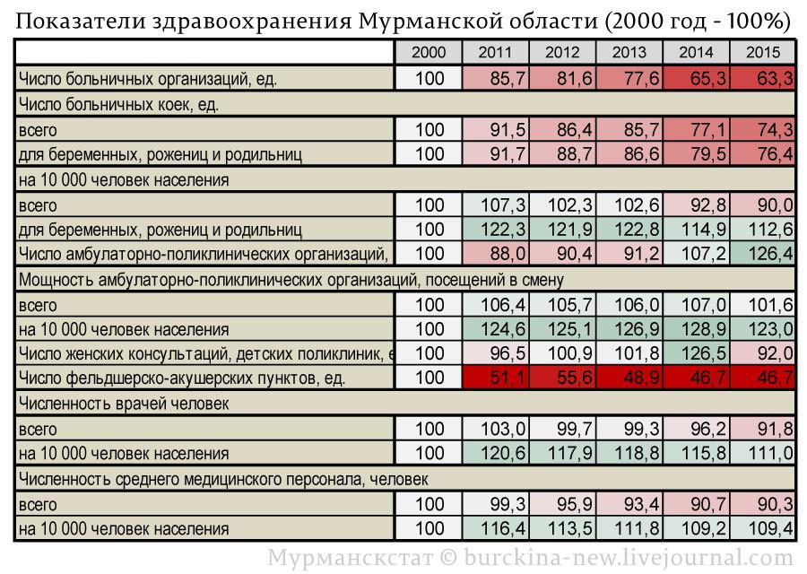 Показатели-здравоохранения-Мурманской-области-(2000-год---100%)