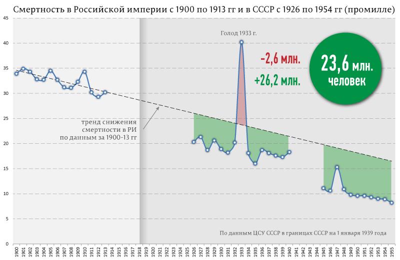 смертность населения при Сталине