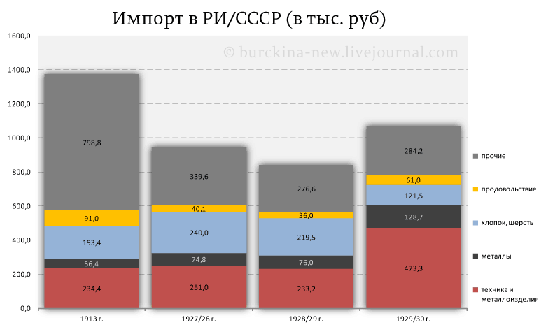 Импорт-в-РИ-СССР-(в-тыс.-руб)