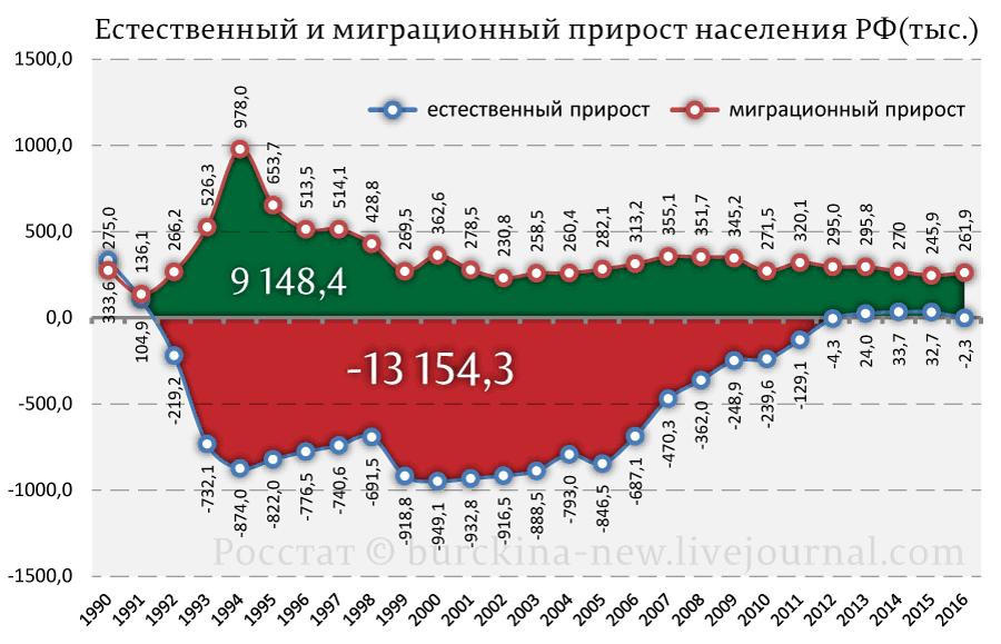 Естественный-и-миграционный-прирост-населения-РФ-(тыс.)
