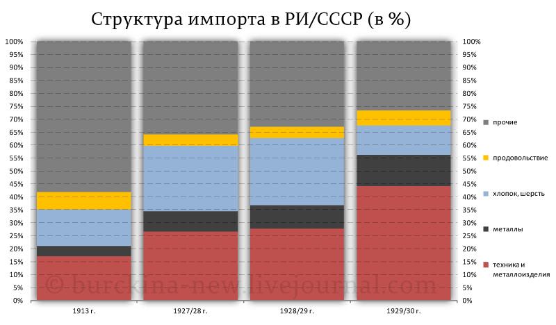 Структура-импорта-в-РИ-СССР-(в-%)