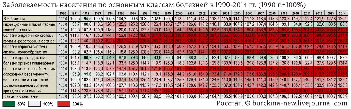 ЗАБОЛЕВАЕМОСТЬ-НАСЕЛЕНИЯ-ПО-ОСНОВНЫМ-КЛАССАМ-БОЛЕЗНЕЙ-В-1990-2014