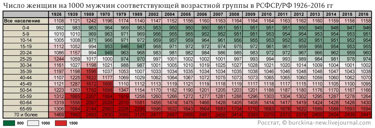 Число-женщин-на-1000-мужчин-соответствующей-возрастной-группы-в-РСФСР-РФ-1926-2016-гг