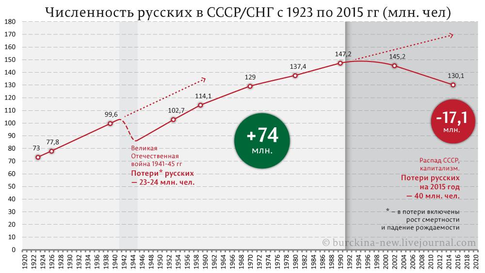 Численность русских в россии