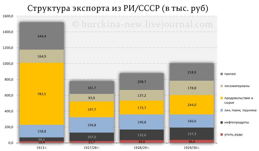 Структура-экспорта-в-РИ-СССР-(в-тыс.-руб)