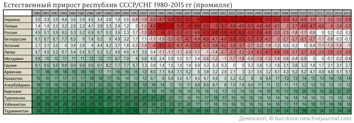 Естественный-прирост-республик-СССР--СНГ-1980-2015-гг-(промилле)