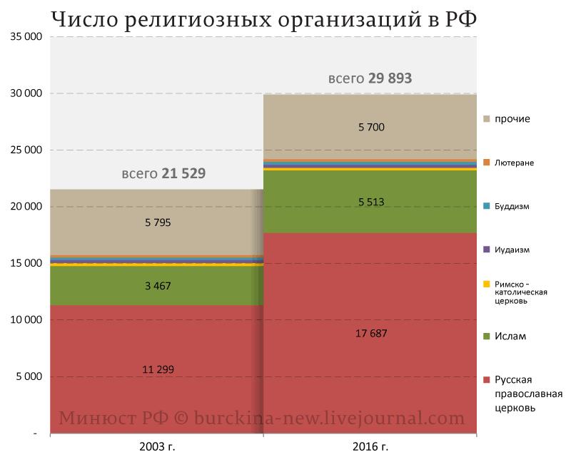 Число-религиозных-организаций-в-РФ