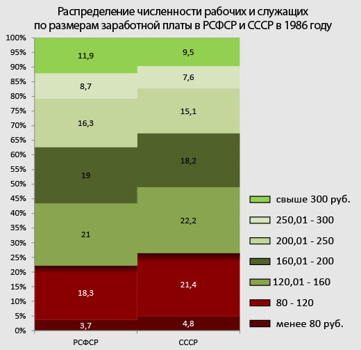 заработные-платы-в-РСФСР-СССР-1986-году.jpg