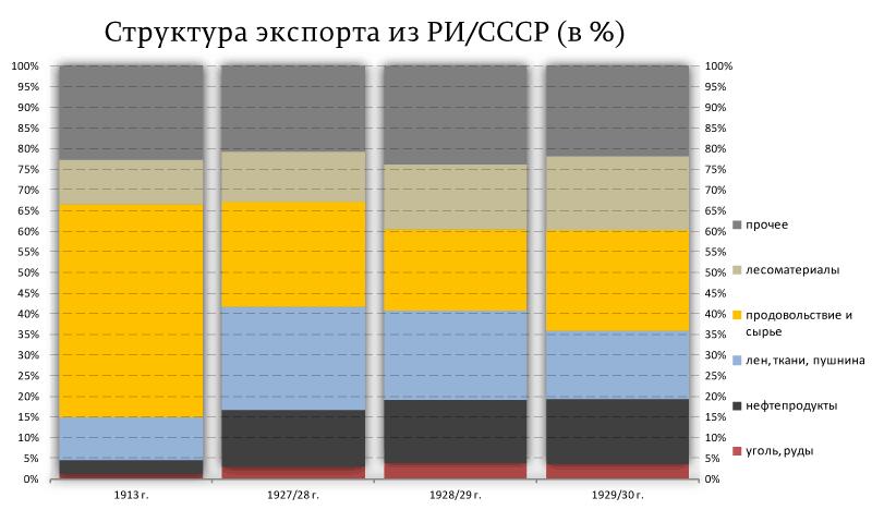 Структура-экспорта-из-РИ-СССР-(в-%)