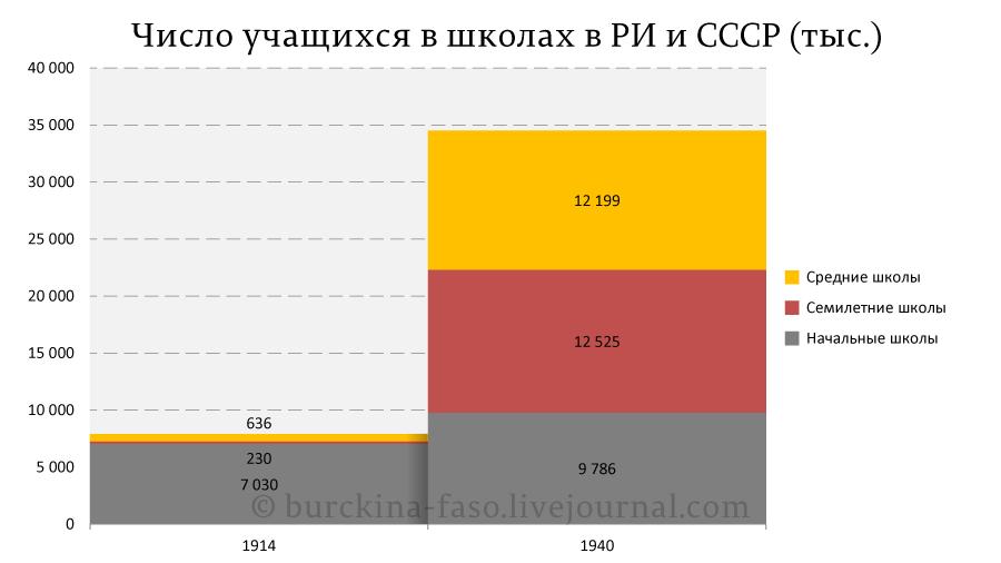 Число-учащихся-в-школах-в-РИ-и-СССР-(тыс.)