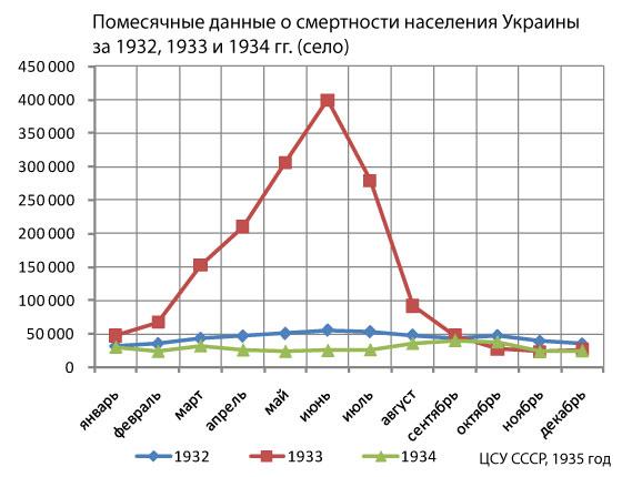 смертность-Украины-1933_02