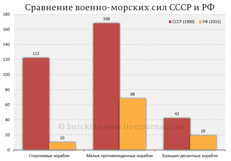 Сравнение-военно-морских-сил-СССР-и-РФ_01