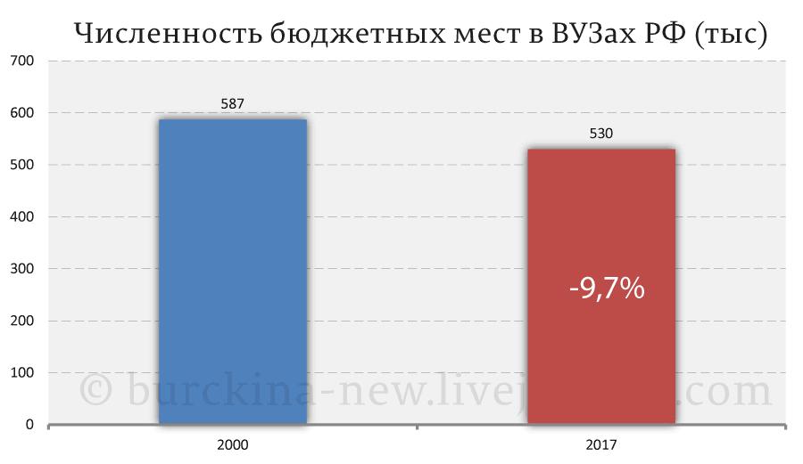 Численность-бюджетных-мест-в-ВУЗах-РФ-(тыс)
