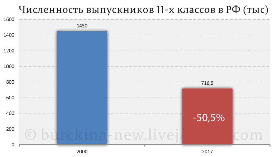Численность-выпускников-11-х-классов-в-РФ-(тыс)