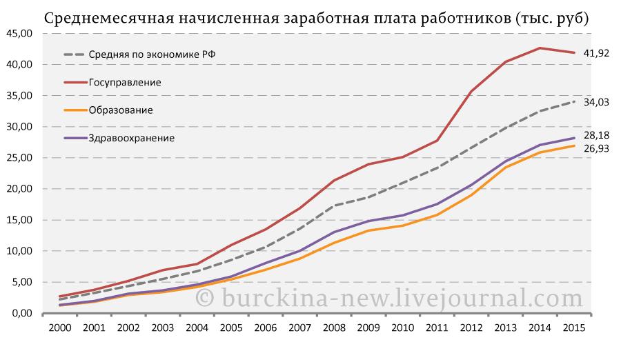 Среднемесячная-начисленная-заработная-плата-работников-(тыс.-руб)