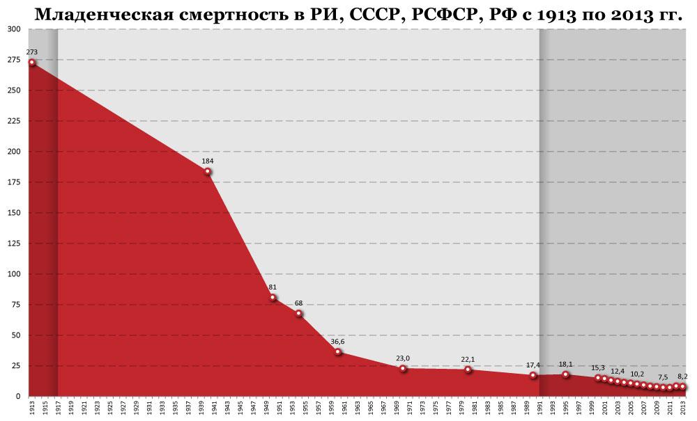 Младенческая-смертность-СССР_РФ-за-100-лет