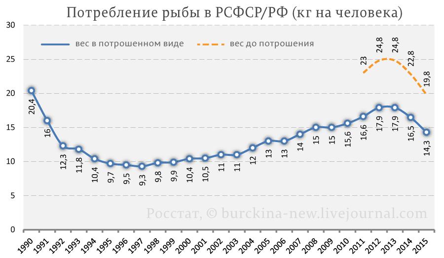 Потребление-рыбы-в-РСФСР-РФ-(кг-на-человека)