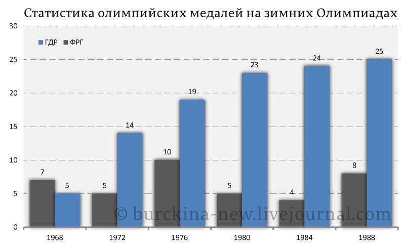 Статистика-олимпийских-медалей-на-зимних-Олимпиадах