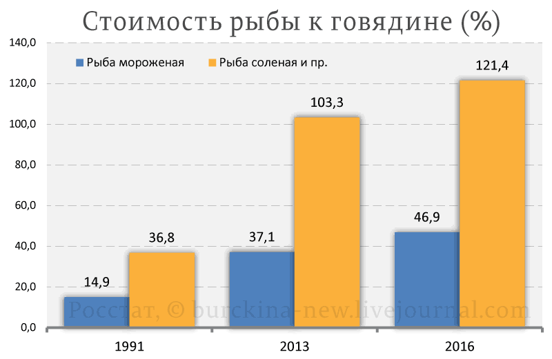 Стоимость-рыбы-к-говядине-(%)