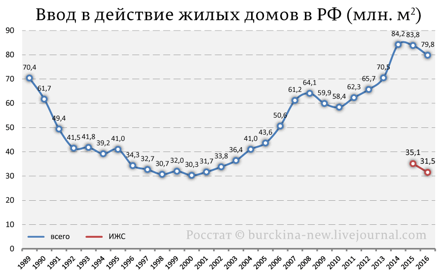 Ввод-в-действие-жилых-домов-в-РФ-(млн.-м2)