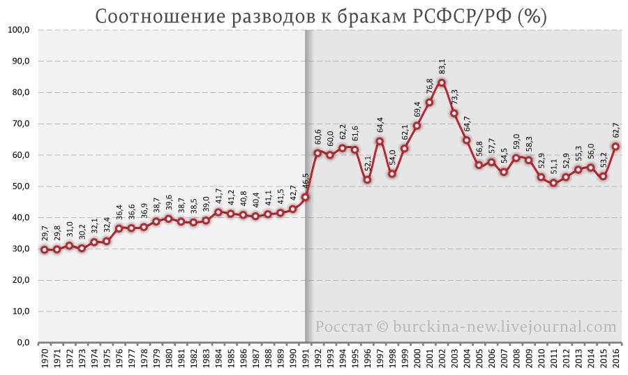 Соотношение-разводов-к-бракам-РСФСР-РФ-(%)