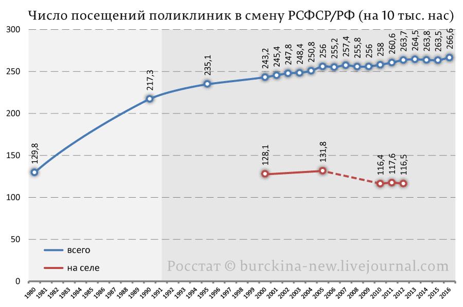 Число-посещений-поликлиник-в-смену-РСФСР-РФ-(на-10-тыс.-нас)