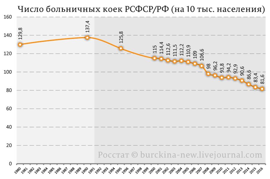 Число-больничных-коек-РСФСР-РФ-(на-10-тыс