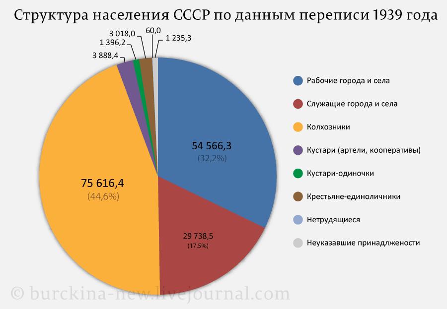 Структура-населения-СССР-по-данным-переписи-1939-года